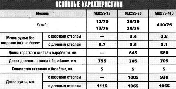 Ружьё МЦ-20-01 – почти как винтовка