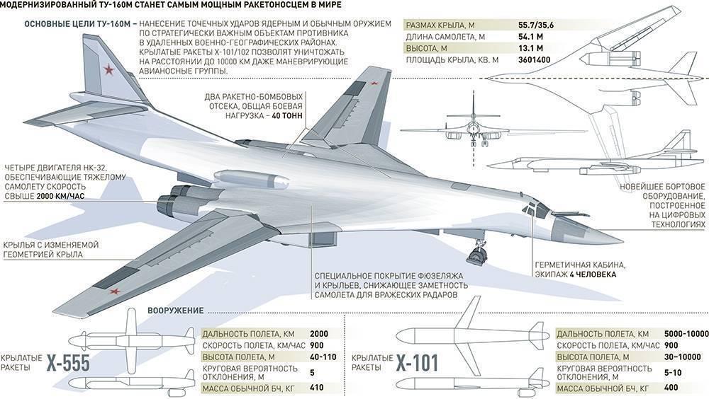 Семь причин выбрать «лебедя»: чем знаменит стратегический бомбардировщик ту-160