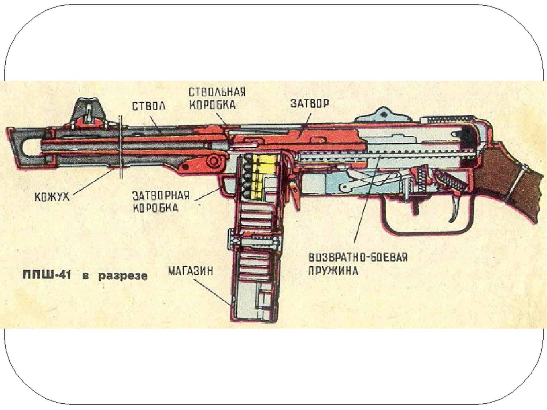 Пистолет пулемет шпагина краткое описание. пистолет-пулемет системы шпагина: барабанная дробь красной армии