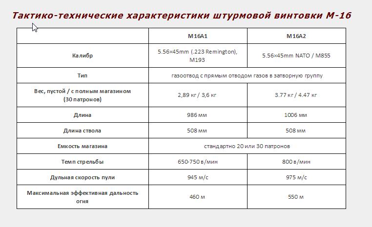 Штурмовая винтовка м-16 | армии и солдаты. военная энциклопедия