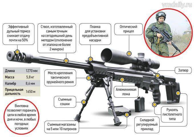 Bor винтовка - bor rifle