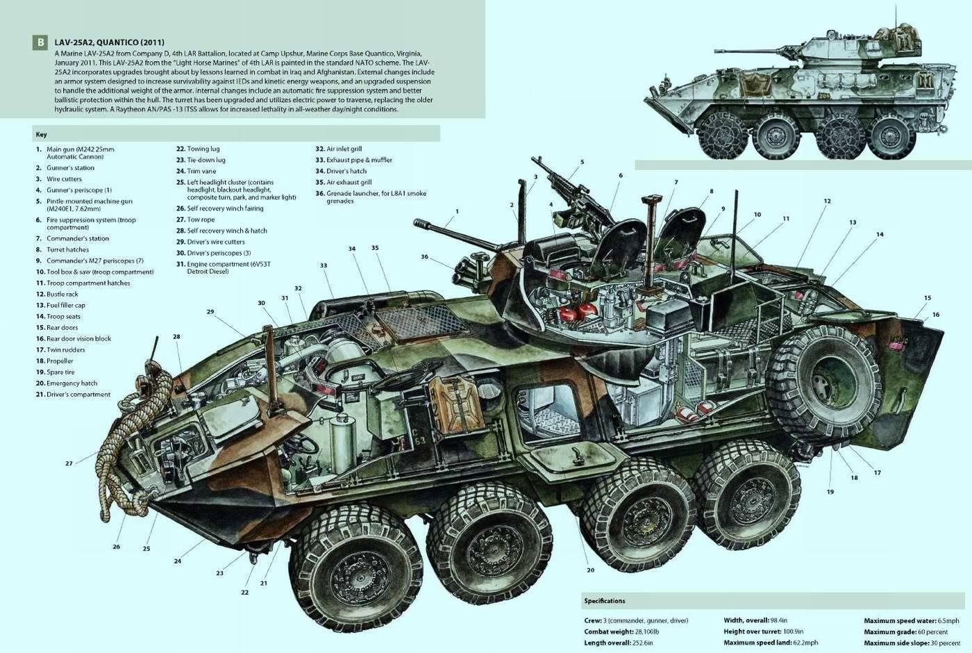 Евграфьев а.в. - бронетранспортёр бтр-80 - техническое описание и инструкция по эксплуатации (то и иэ), страница 35
