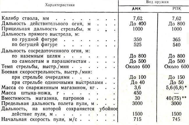 § 64. назначение и боевые свойства автомата калашникова