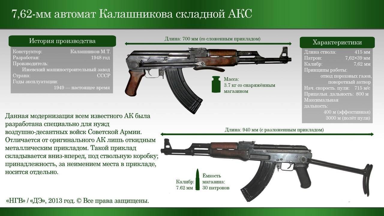 Когда автомат калашникова был впервые применен в боевой обстановке | русская семерка