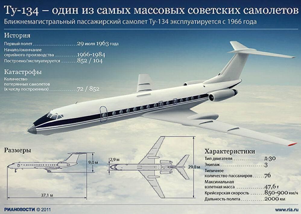 Опыт эксплуатации ан-148 | авиатранспортное обозрение