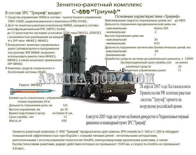 """Зенитный ракетный комплекс пво средней дальности с-350 50р6а """"витязь"""" - впк.name"""