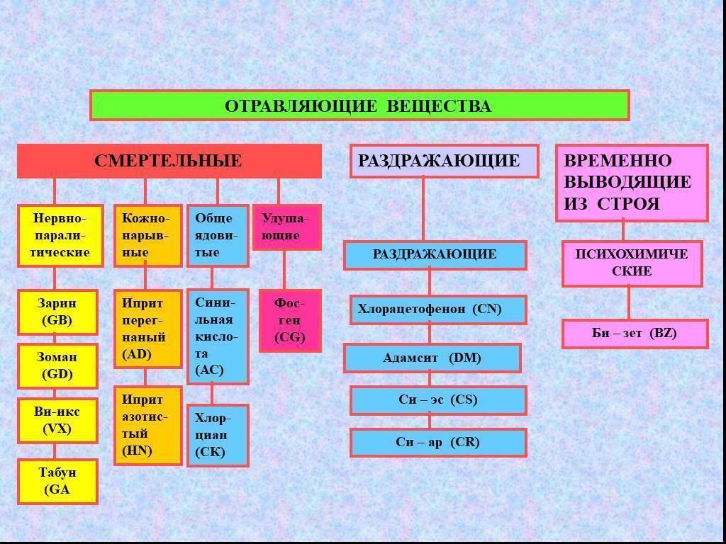 Отравляющие вещества. виды и классификация отравляющих веществ