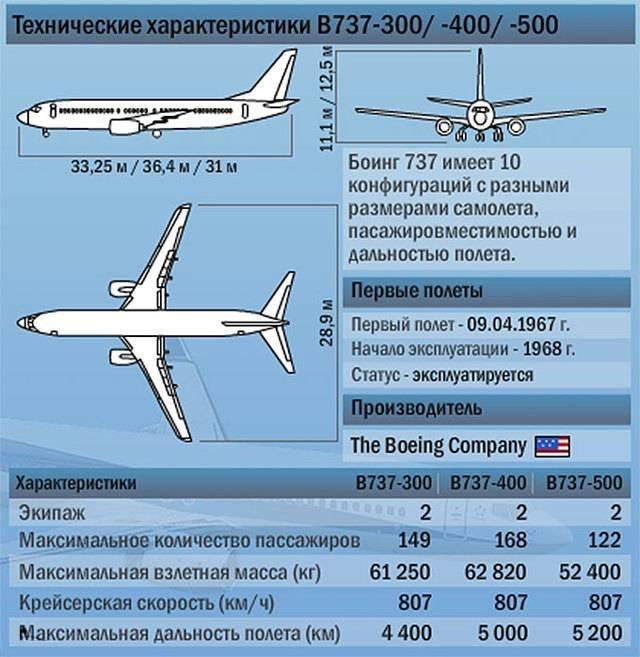 Боинг 737-800 – представитель самых популярных самолетов в небе