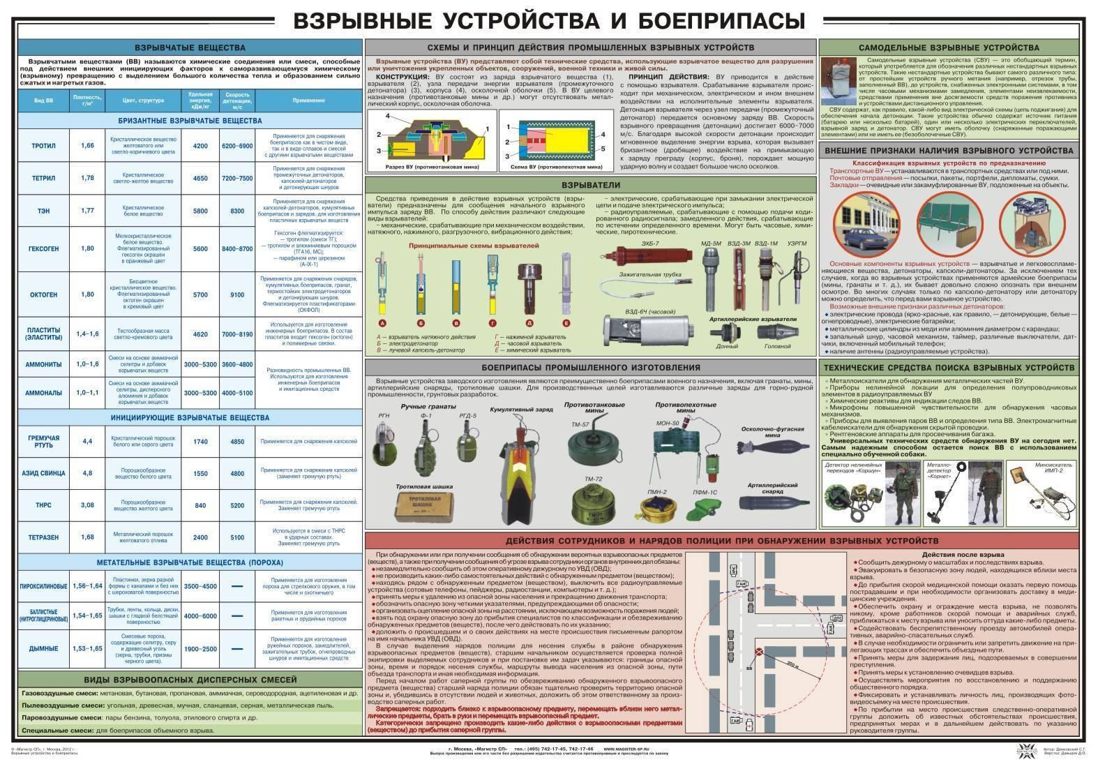 Взрывчатые вещества: принцип действия и основные виды