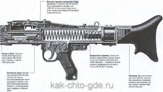 Пулемет rheinmetall-borsig mg 34