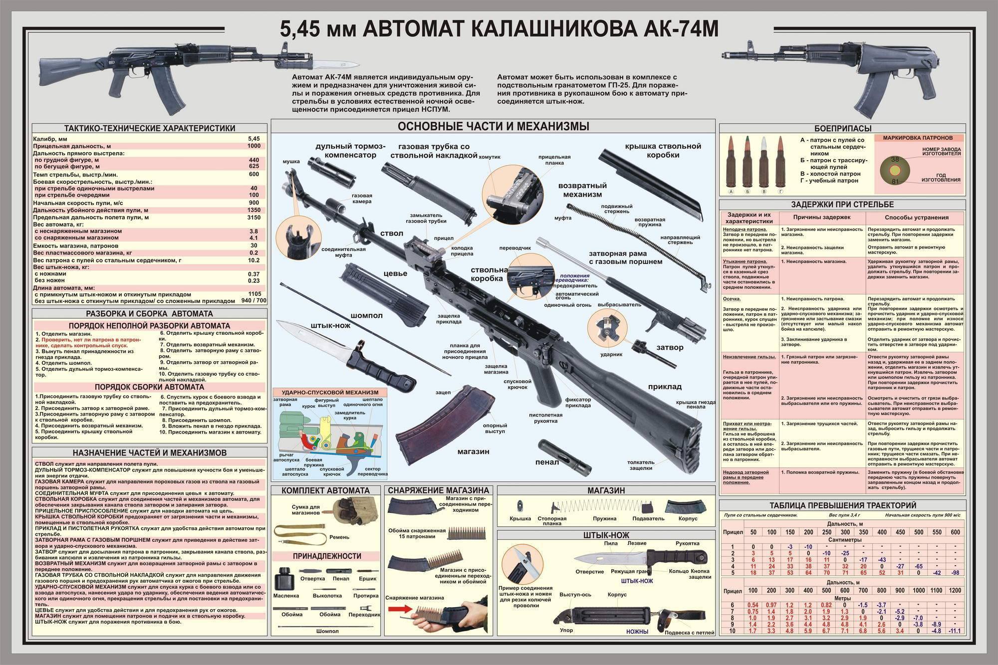 Автомат ак 107: характеристики и фото