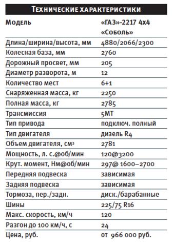 Газ-27527 соболь 4х4