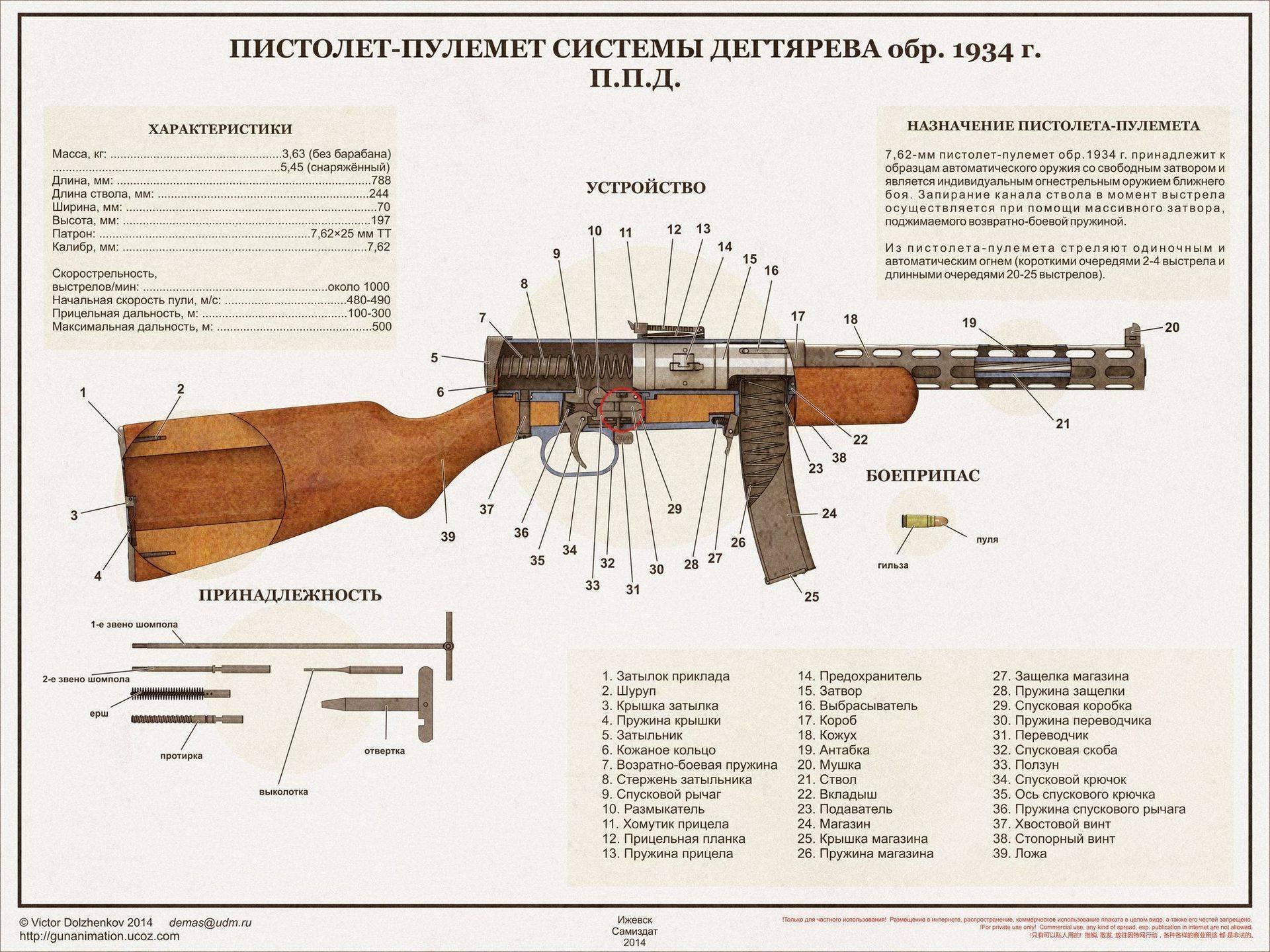 С очень далёкого завода... необычный пистолет-пулемёт ппд-40