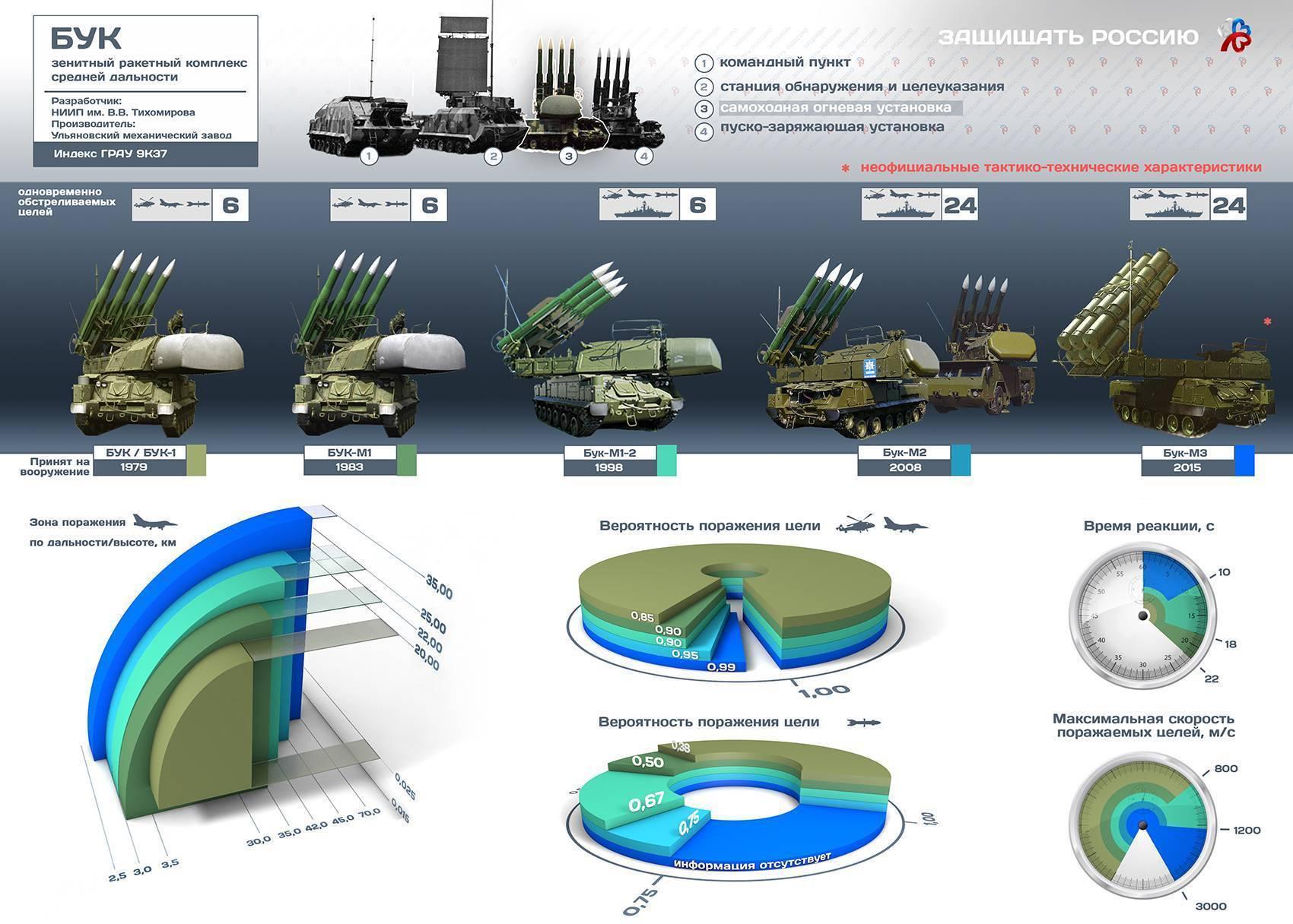 Зенитно-ракетный комплекс «Бук»