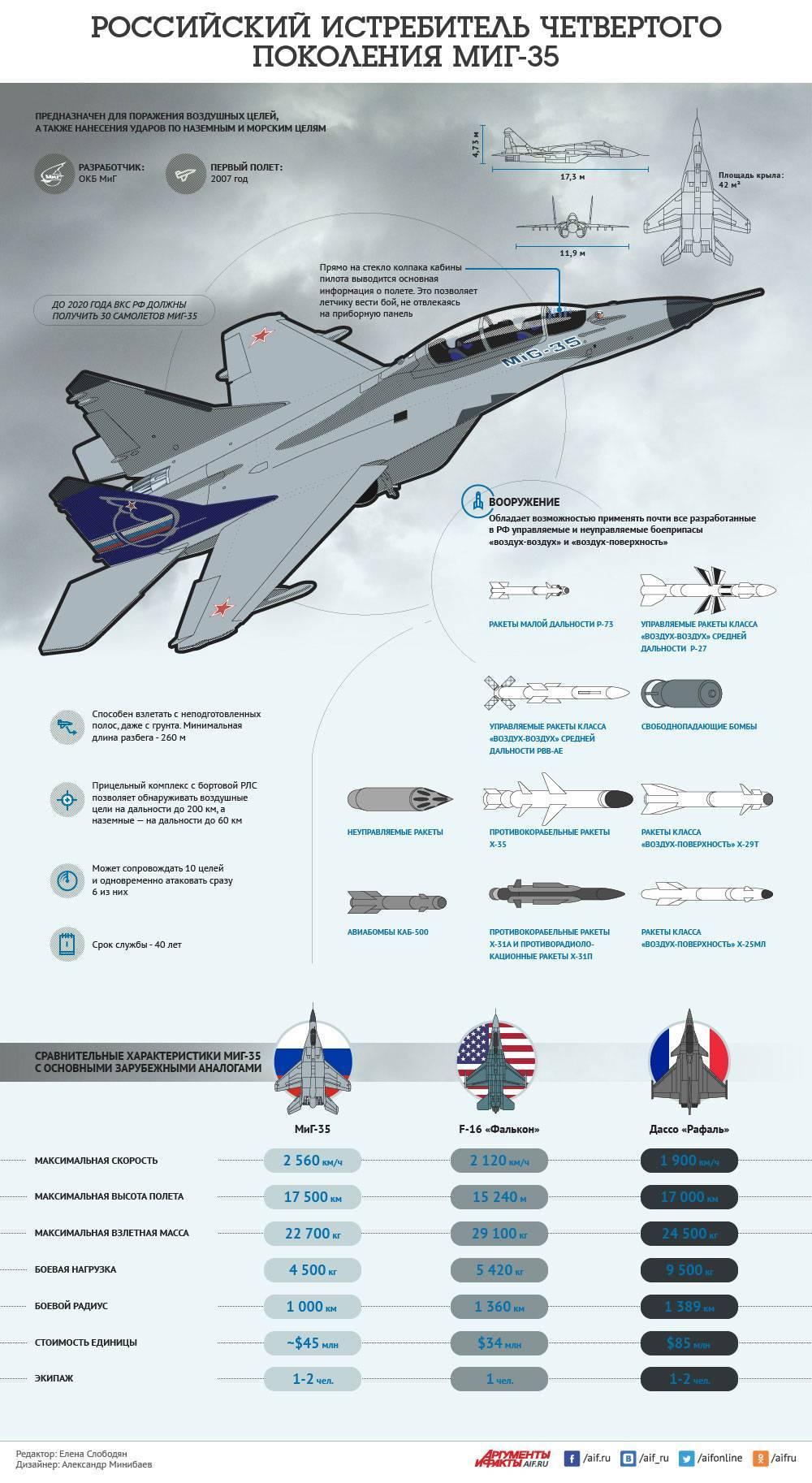 Су-35уб