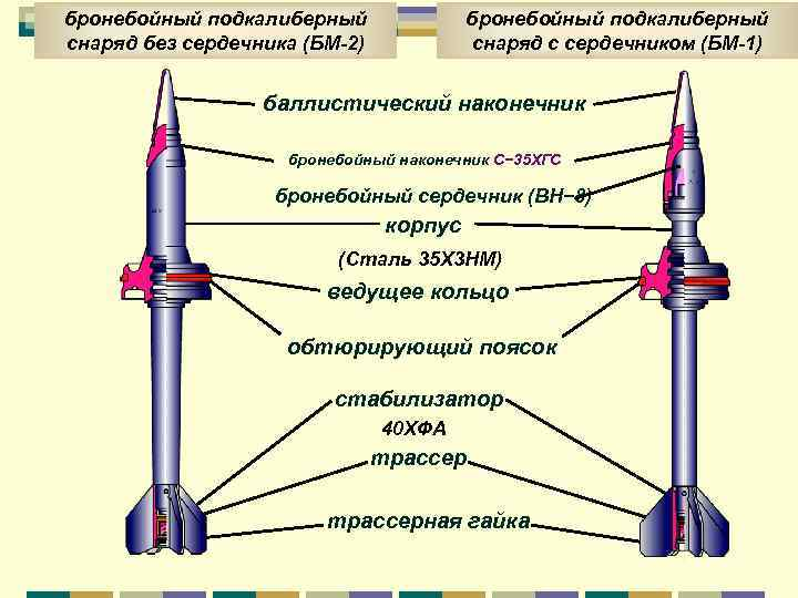 125-мм бронебойные подкалиберные боеприпасы: ттх