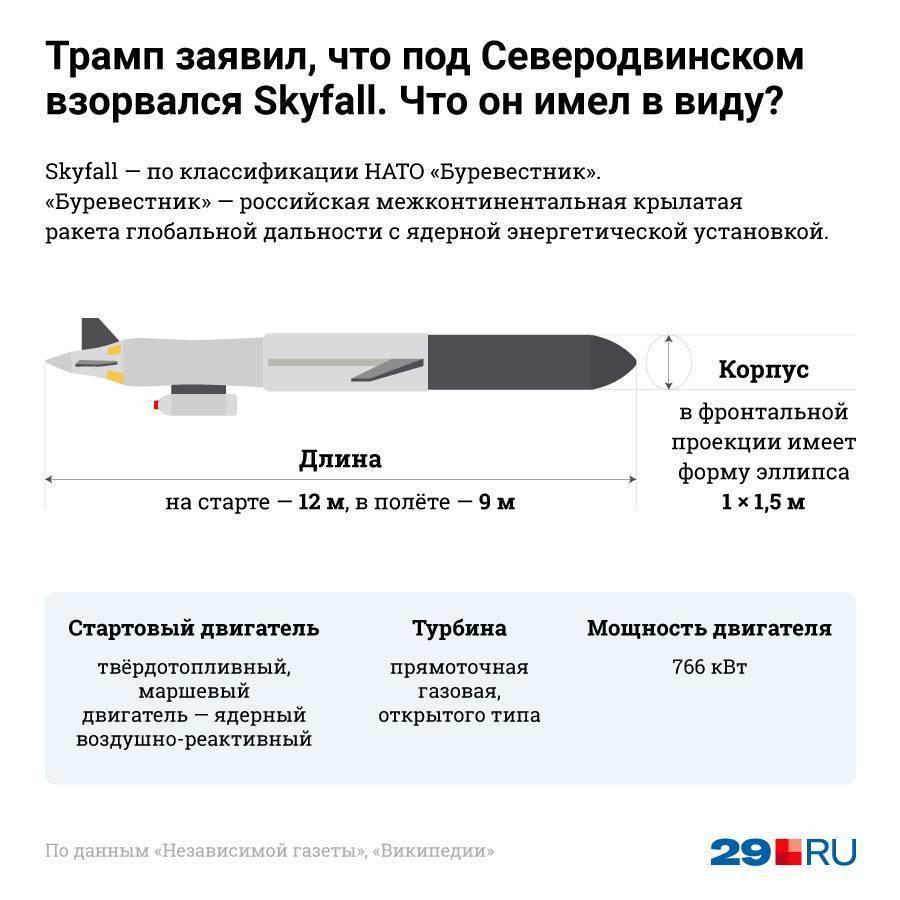 """Ракета """"буревестник"""": """"ядерное супероружие путина"""" и взрыв под северодвинском"""