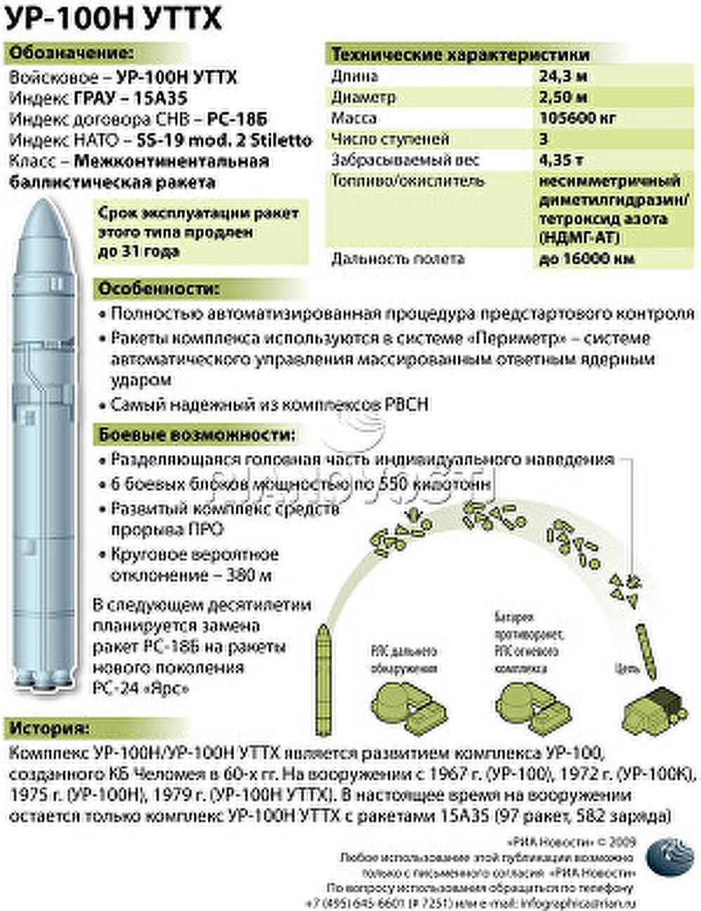 Стратегический ракетный комплекс «тополь-м. тополь-м – держит ядерный паритет радиус поражения тополь м с ядерной