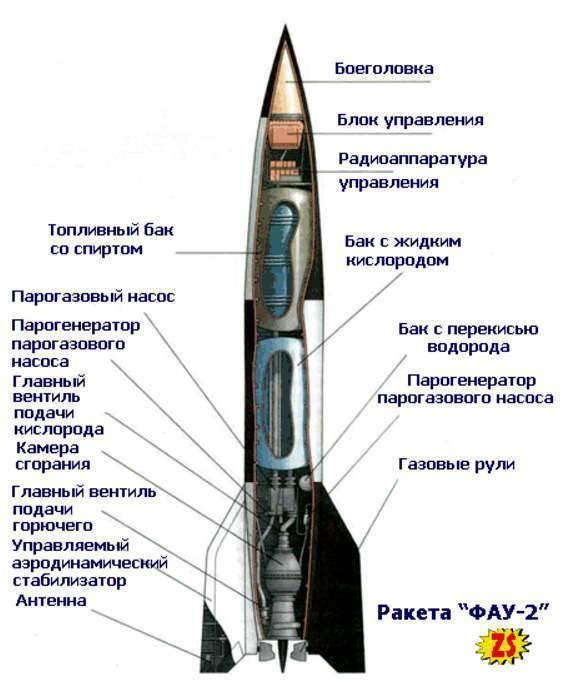 Фау-2: ракета гитлера, положившая начало космической эресюжет