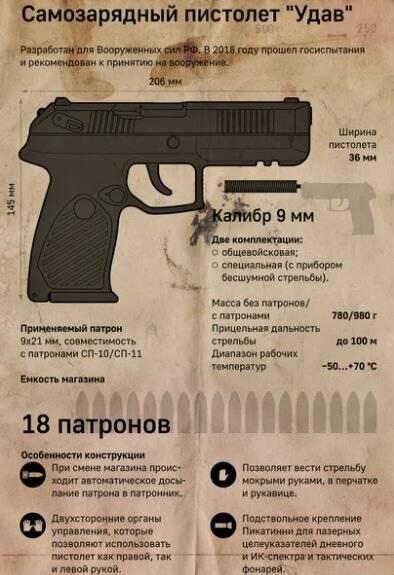 Пистолет удав: удачная замена пм? мнение ветерана гру!