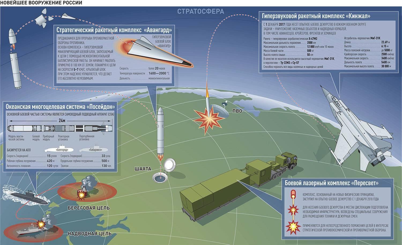 "Ракета ""буревестник"": что известно о ""ядерном супероружии путина"""