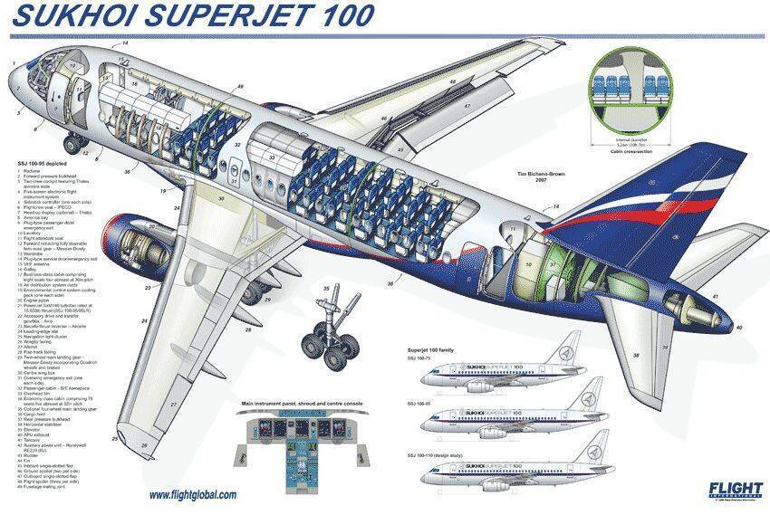 Лучшие места в самолете sukhoi superjet 100 авиакомпании аэрофлот: схема салона