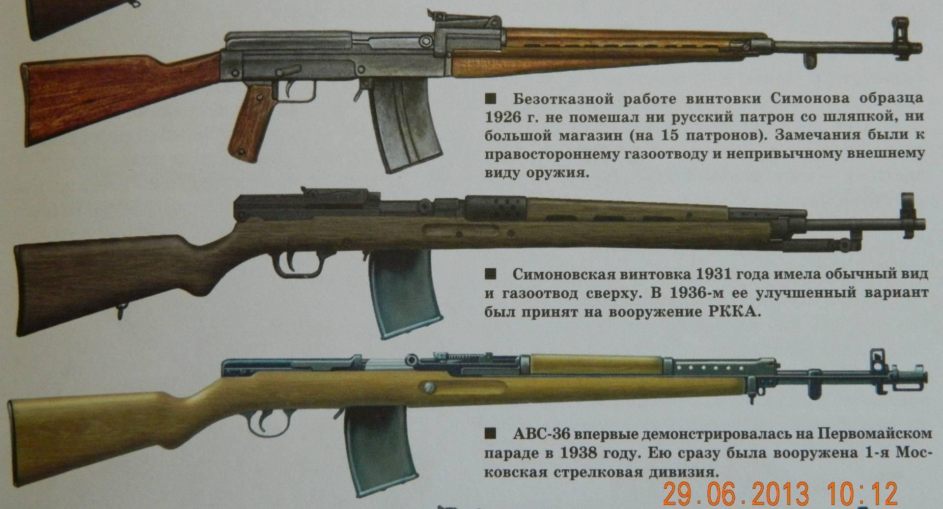 Авс-36: первая советская автоматическая винтовка.