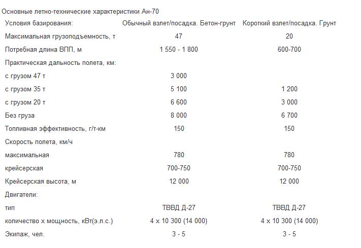 Военно-транспортный самолет ан-12   армии и солдаты. военная энциклопедия