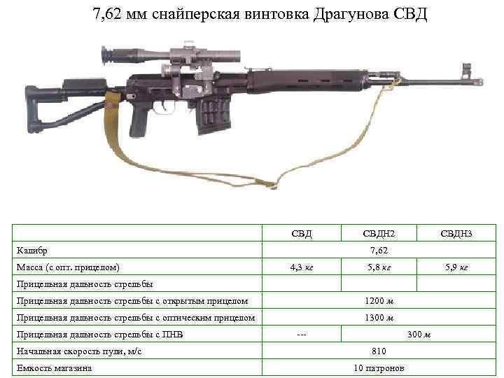 Винтовка вс-121 ттх. фото. видео. размеры. скорострельность. скорость пули. прицельная дальность. вес