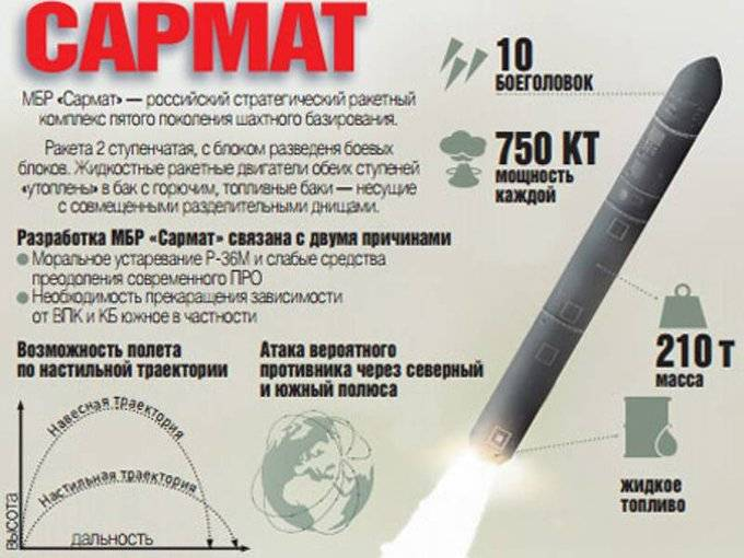 Межконтинентальная баллистическая ракета сармат. ракета «сармат» – средство сдерживания или повод для эскалации. система управления и наведение