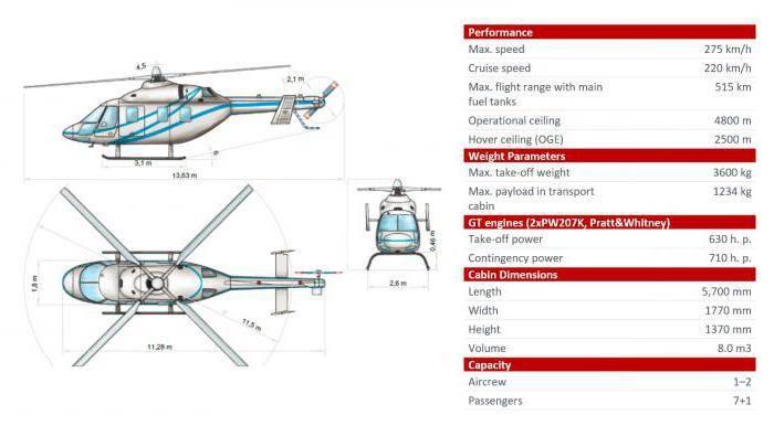 Новейшие учебно-тренировочные вертолеты Ансат-У