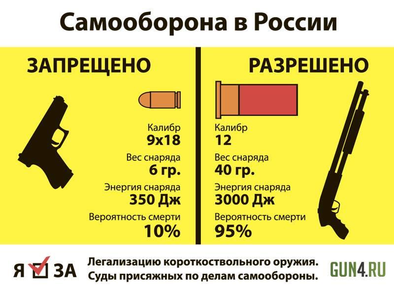 Разрешение и лицензия на приобретение нарезного оружия — как получить в 2020 году? порядок оформления