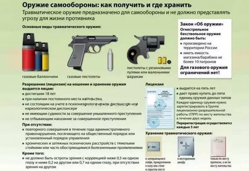 Учебные центры обучения обращения с оружием