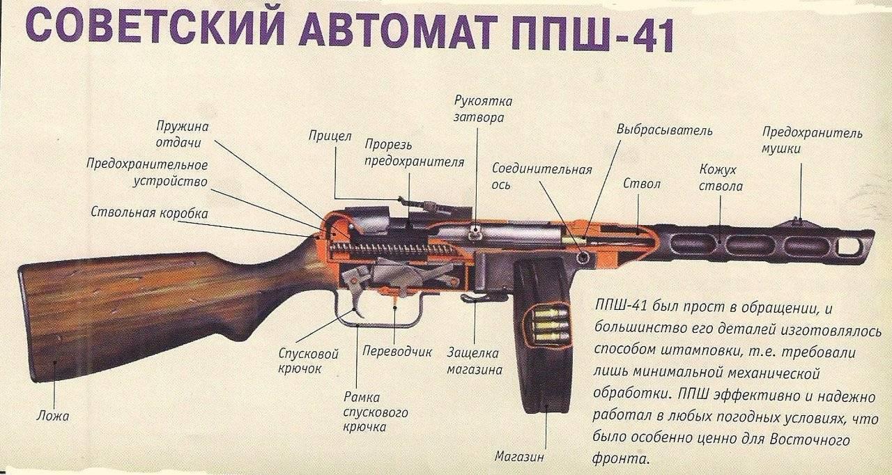 Другой ппш. пистолет-пулемет системы шпагина: барабанная дробь красной армии ппш 41 чертежи с размерами из дерева