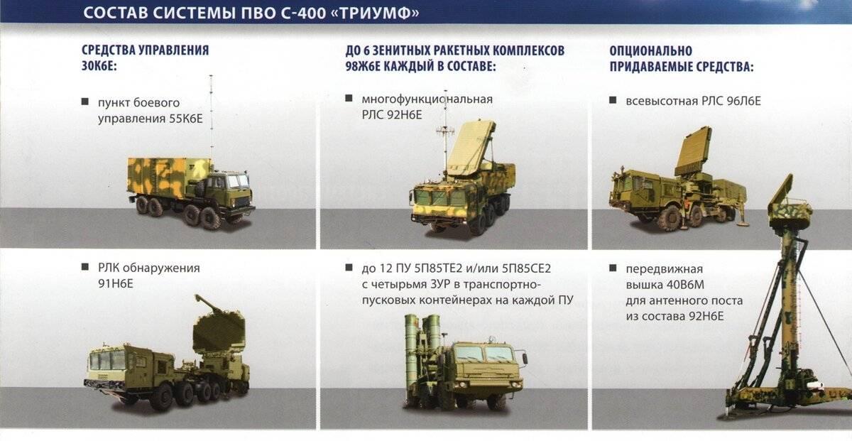 Зрк с-300пму2 фаворит. фото. видео. ттх