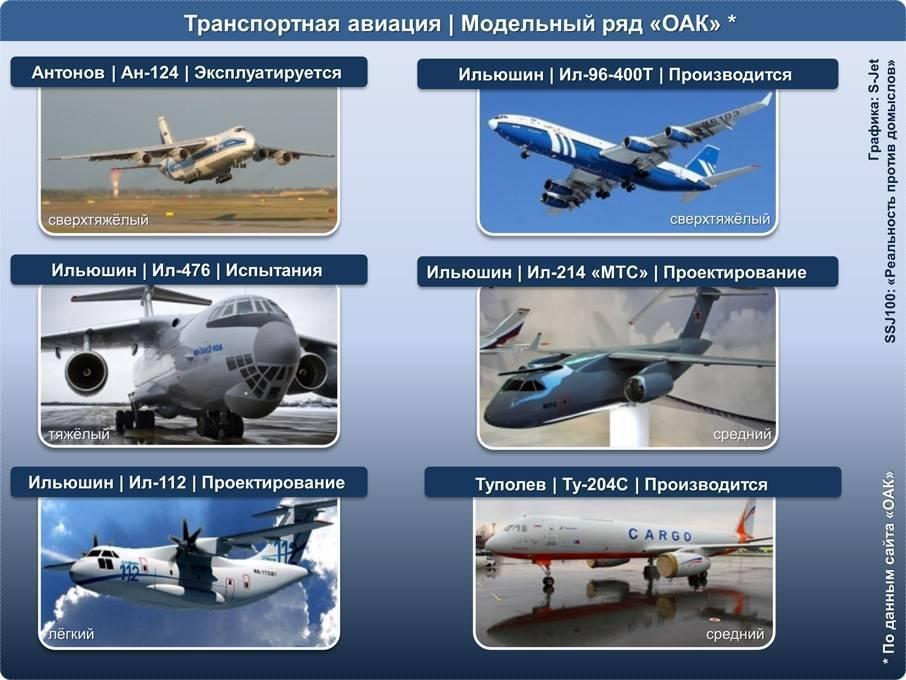 Почему буксует создание отечественного среднего транспортного самолета - впк.name