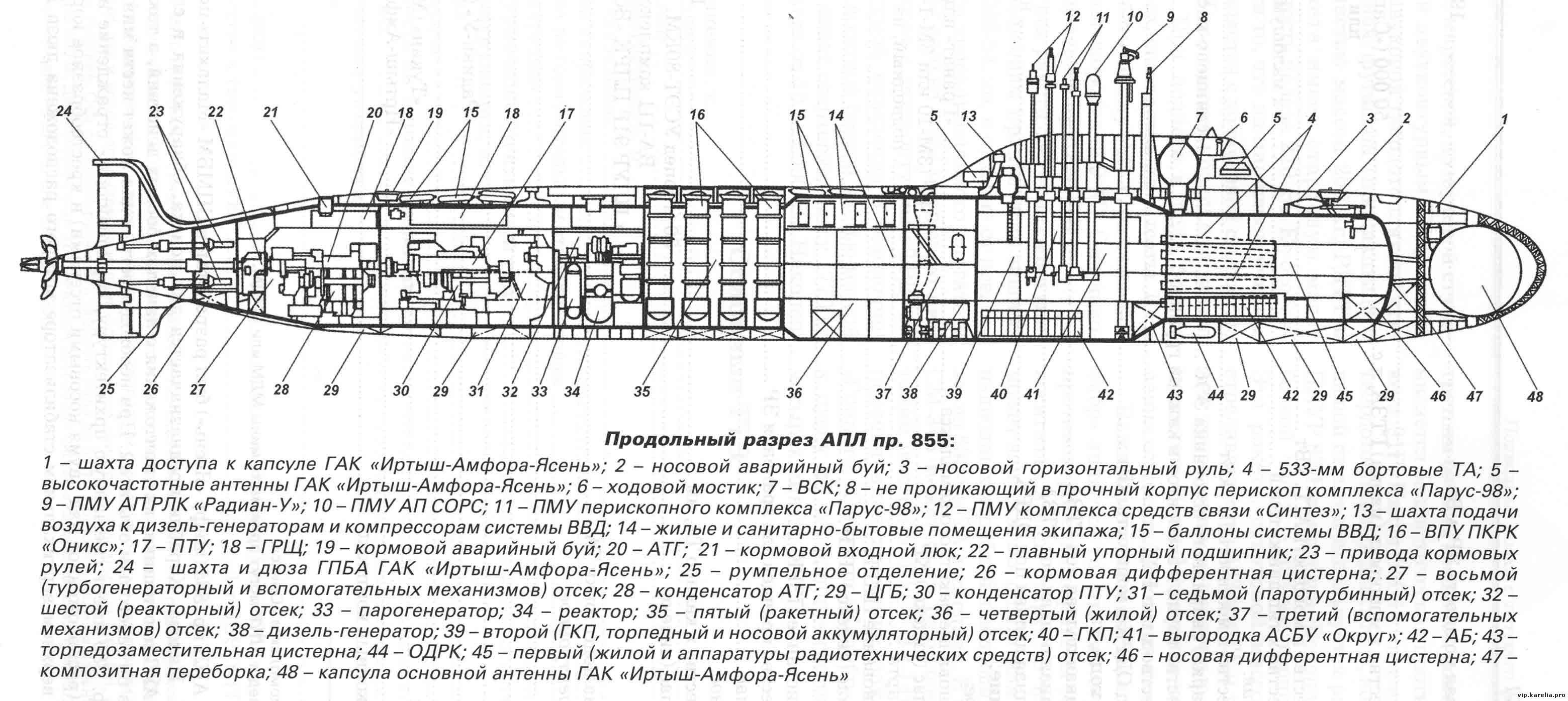 «хаски» – атомная подводная лодка 5-го поколения. убийца авианосцев – новости руан