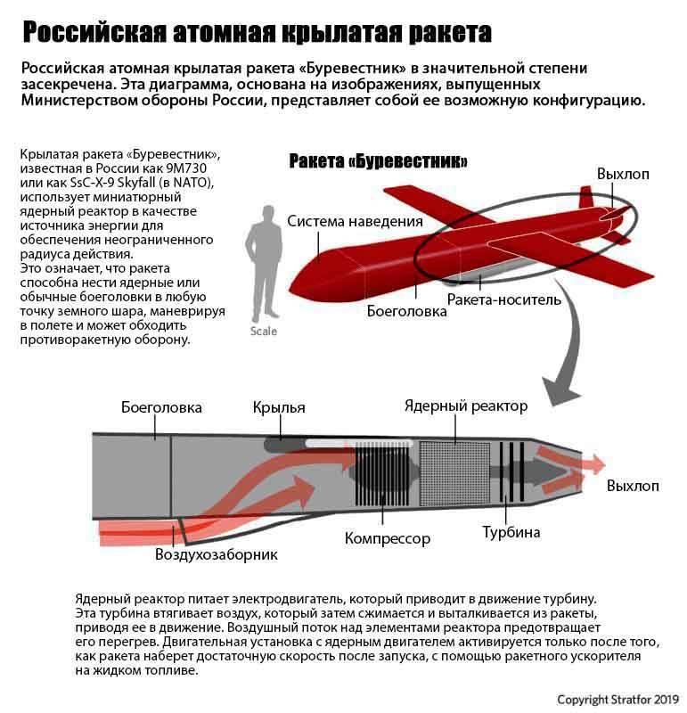 Новое оружие рф: крылатая ракета с ядерной эу и гиперзвуковая ракета с дальностью 2000 км
