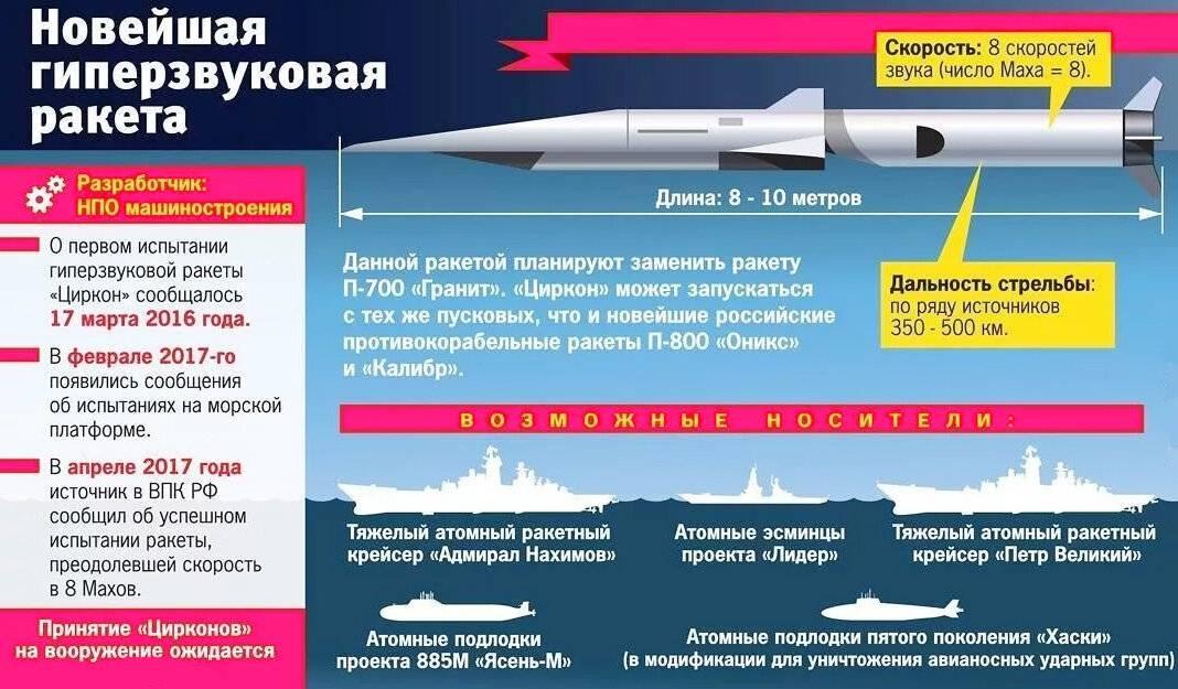 Ядерные двигатели в крылатых ракетах. досье