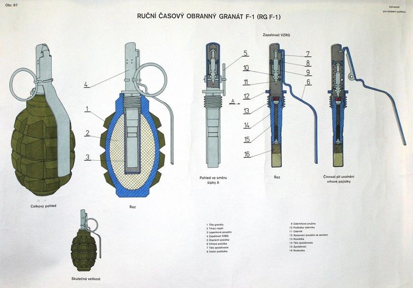 Ручная осколочная граната ф-1   армии и солдаты. военная энциклопедия