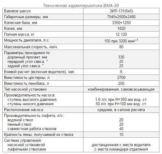Зил 131 кунг технические характеристики