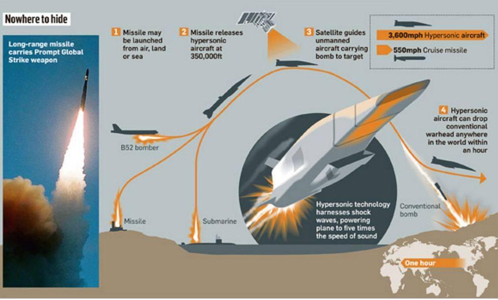Буревестник – крылатая ракета с атомным двигателем