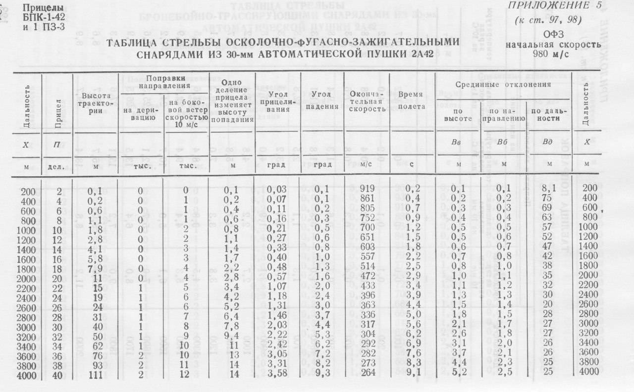 «цезарь» длябедных: советская гаубица д-30 ижажда мобильности