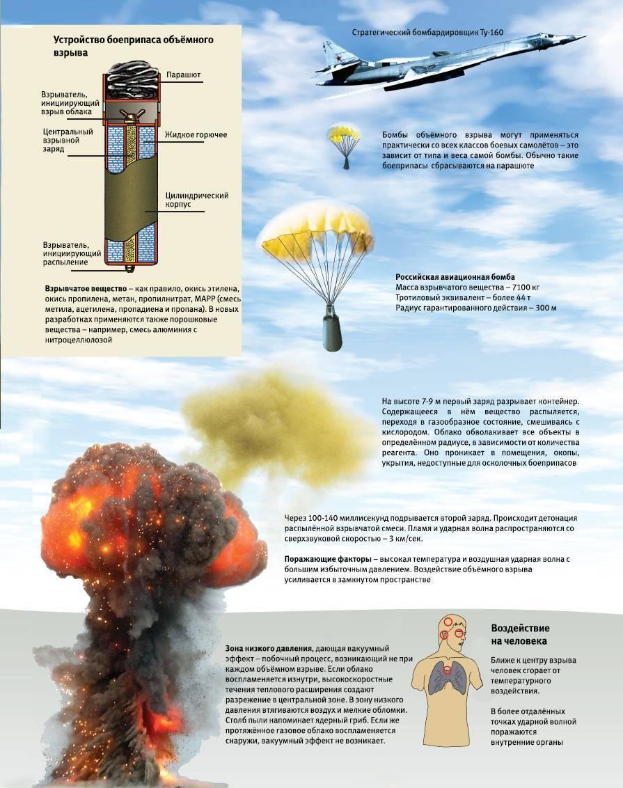 Глубинная бомба: история её создания, принцип действия, боевое применение во Второй мировой войне