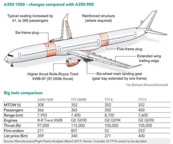 """Главное за неделю: """"победа"""" в нокдауне, будущая конфигурация авиарынка россии, рассуждения о концепте airbus — maveric"""