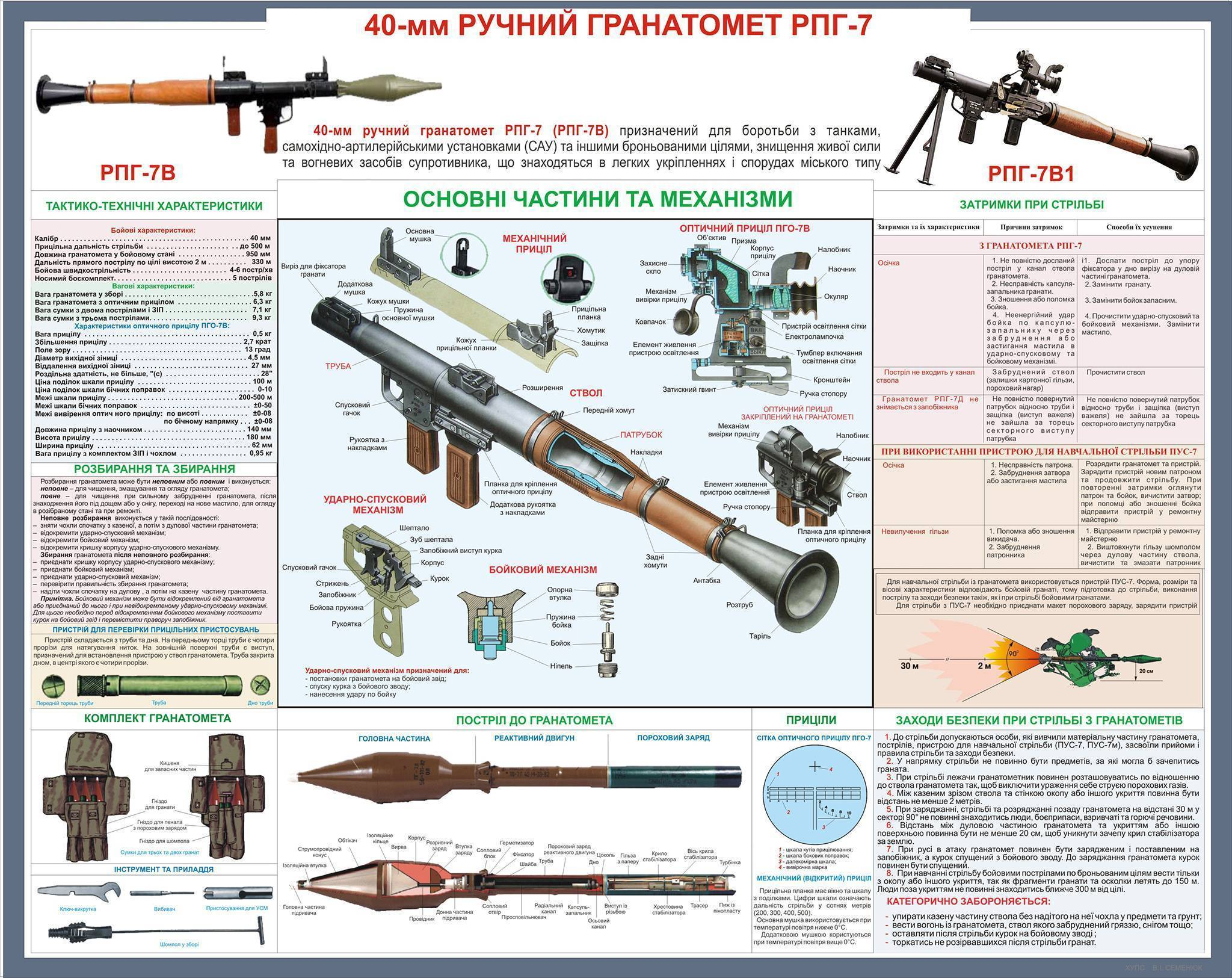 """Конспект лекции на тему:""""стрелковое оружие и гранатометы"""""""