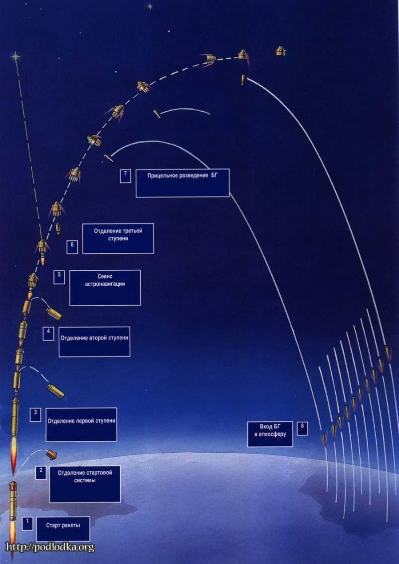 Запуск баллистической ракеты: фото, видео