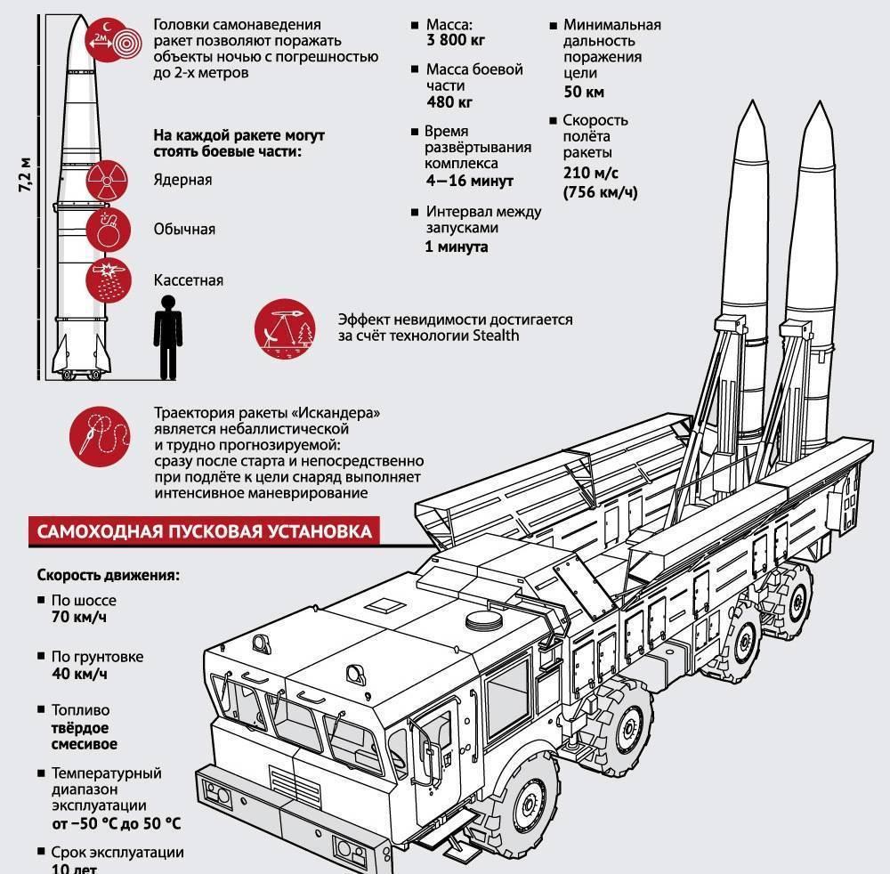«искандер» (9к720) - ракетный комплекс
