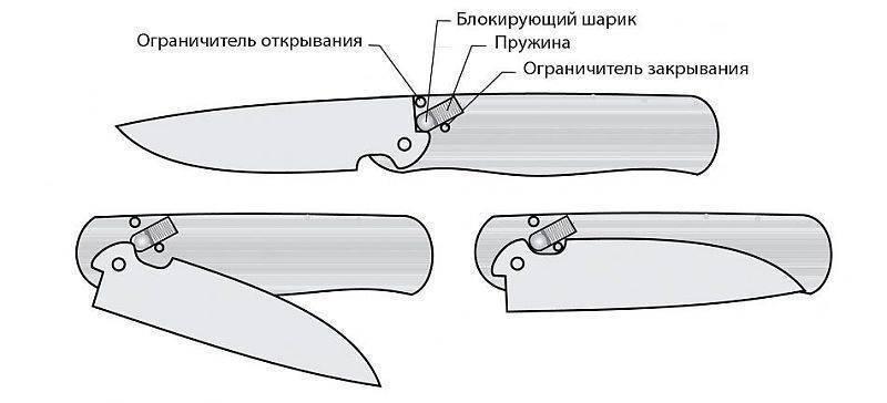 Складной нож: особенности конструкции, разновидности, самостоятельное изготовление