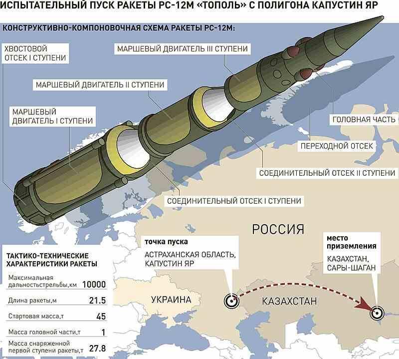 Оружие сдерживания: как россия обеспечивает ядерный паритет с сша